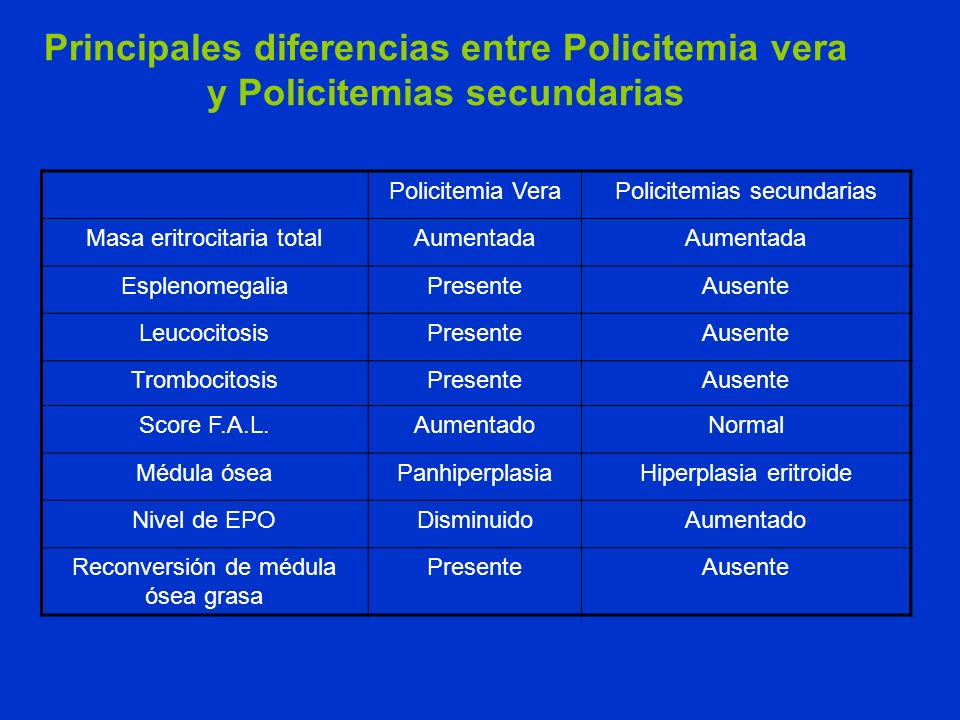 Principales diferencias entre Policitemia vera y Policitemias secundarias Policitemia VeraPolicitemias secundarias Masa eritrocitaria totalAumentada E
