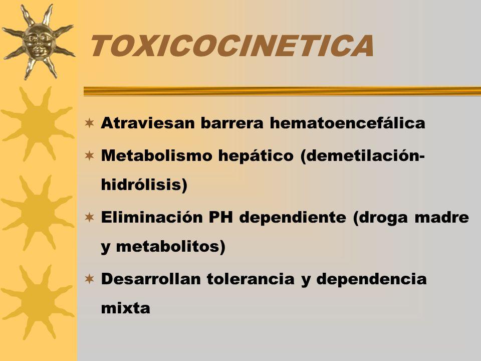 TOXICOCINETICA Atraviesan barrera hematoencefálica Metabolismo hepático (demetilación- hidrólisis) Eliminación PH dependiente (droga madre y metabolit