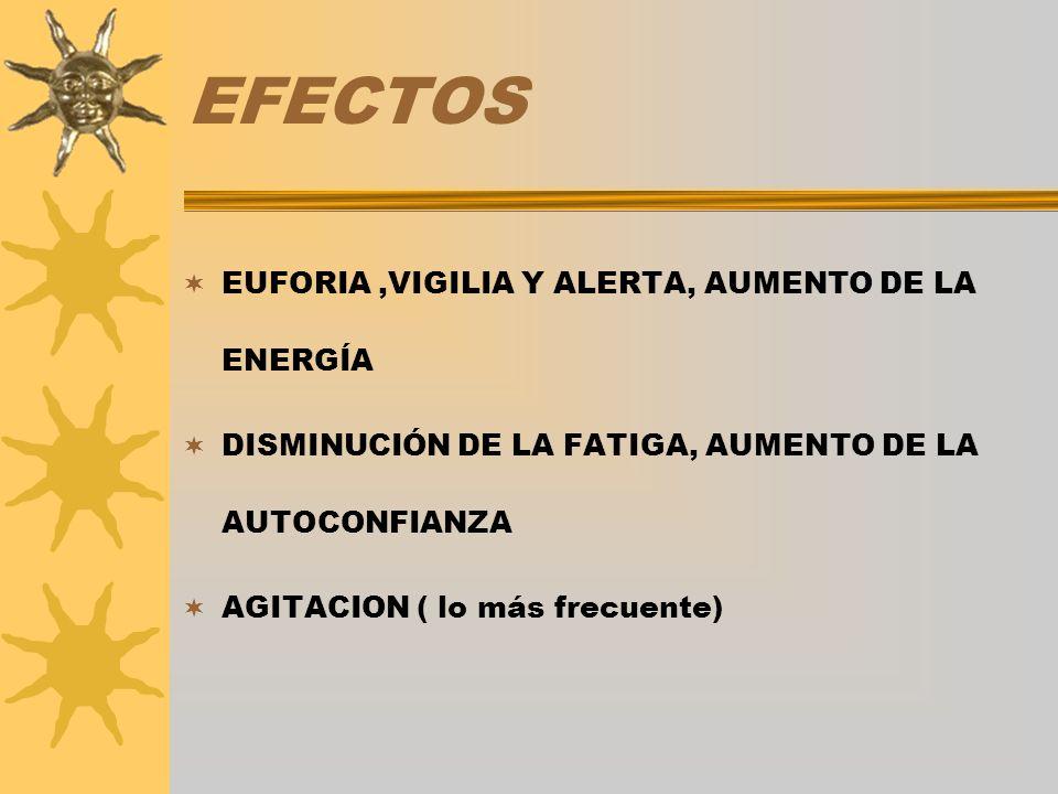 EFECTOS EUFORIA,VIGILIA Y ALERTA, AUMENTO DE LA ENERGÍA DISMINUCIÓN DE LA FATIGA, AUMENTO DE LA AUTOCONFIANZA AGITACION ( lo más frecuente)