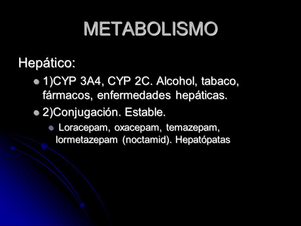METABOLISMO Hepático: 1)CYP 3A4, CYP 2C. Alcohol, tabaco, fármacos, enfermedades hepáticas.