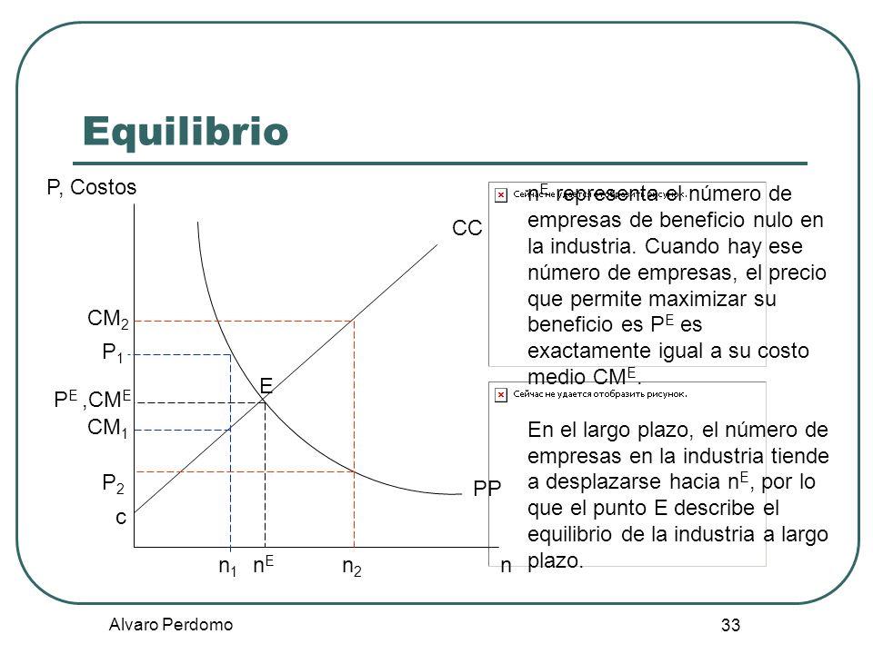 Alvaro Perdomo 33 Equilibrio P, Costos n CC E PP nEnE n E representa el número de empresas de beneficio nulo en la industria. Cuando hay ese número de