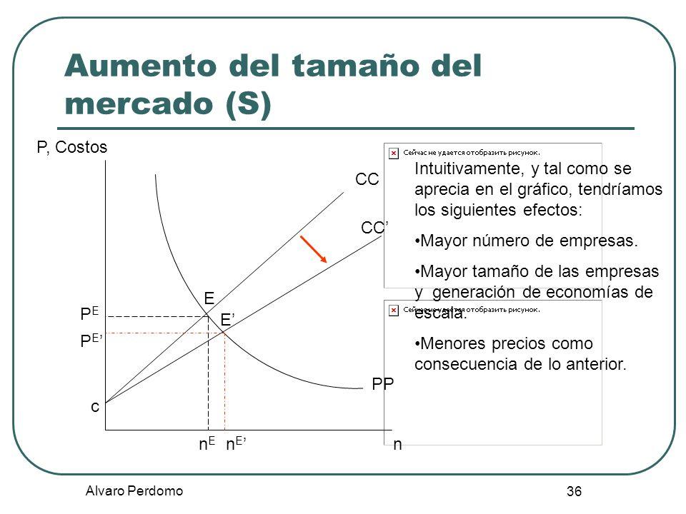 Alvaro Perdomo 36 Aumento del tamaño del mercado (S) P, Costos n CC E PP nEnE Intuitivamente, y tal como se aprecia en el gráfico, tendríamos los sigu