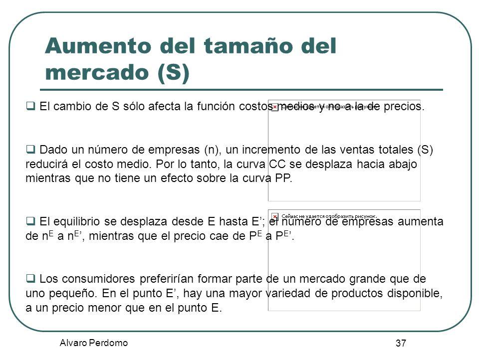 Alvaro Perdomo 37 Aumento del tamaño del mercado (S) El cambio de S sólo afecta la función costos medios y no a la de precios. Dado un número de empre