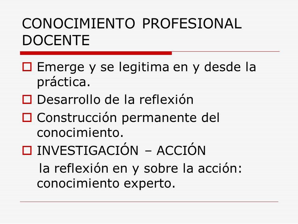 CONOCIMIENTO PROFESIONAL DOCENTE Emerge y se legitima en y desde la práctica. Desarrollo de la reflexión Construcción permanente del conocimiento. INV