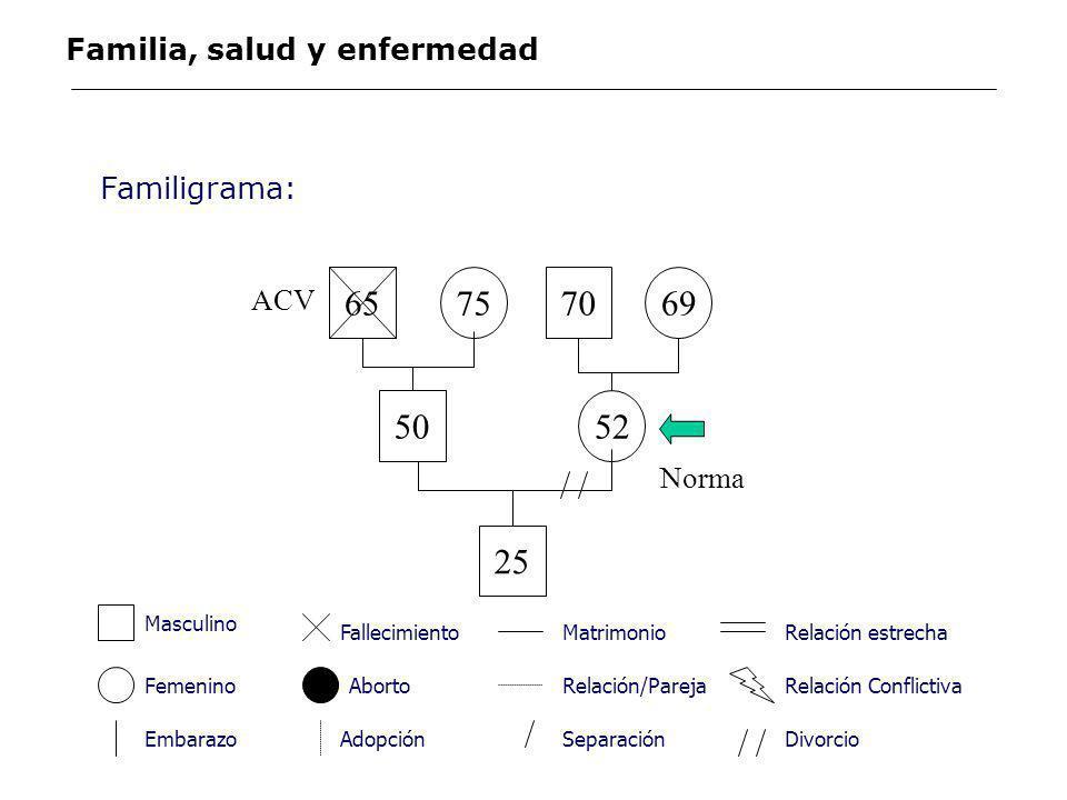 Trazar la estructura familiar Registrar la información acerca de la familia Delinear las relaciones familiares La realización del familigrama implica consecutivamente: Familigrama: Familia, salud y enfermedad