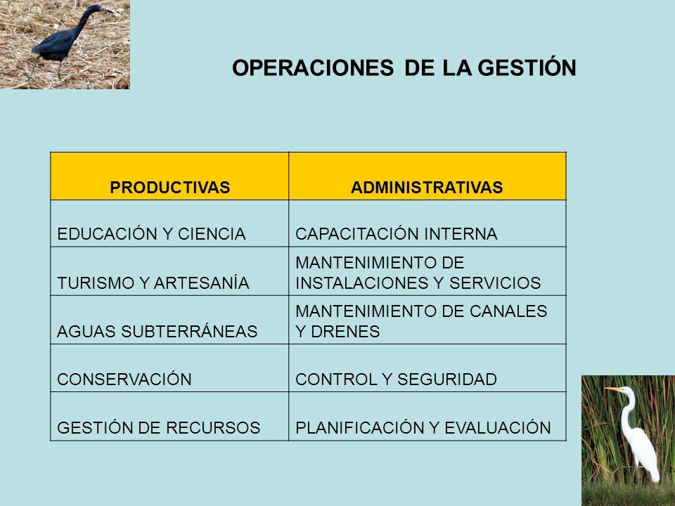 OPERACIONES DE LA GESTIÓN PRODUCTIVASADMINISTRATIVAS EDUCACIÓN Y CIENCIACAPACITACIÓN INTERNA TURISMO Y ARTESANÍA MANTENIMIENTO DE INSTALACIONES Y SERV