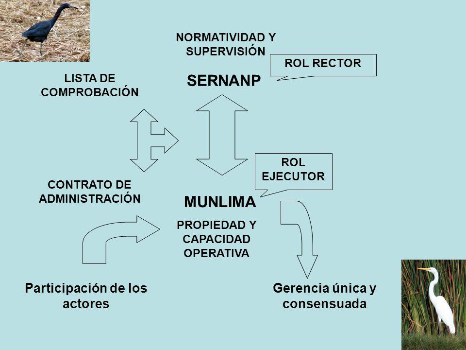 SERNANP MUNLIMA ROL RECTOR ROL EJECUTOR NORMATIVIDAD Y SUPERVISIÓN PROPIEDAD Y CAPACIDAD OPERATIVA CONTRATO DE ADMINISTRACIÓN LISTA DE COMPROBACIÓN Pa