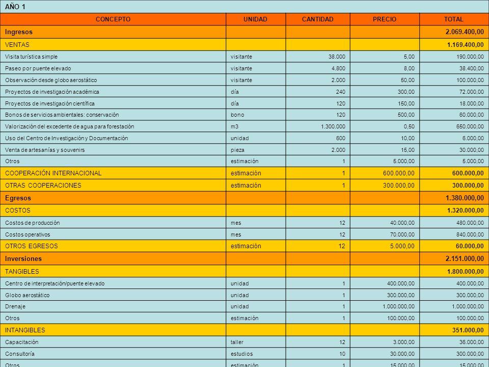 [1] AÑO 1 CONCEPTOUNIDADCANTIDADPRECIOTOTAL Ingresos 2.069.400,00 VENTAS 1.169.400,00 Visita turística simplevisitante38.0005,00190.000,00 Paseo por p