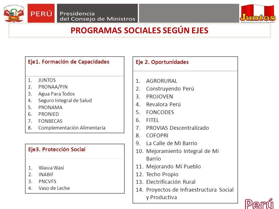 PROGRAMAS SOCIALES SEGÚN EJES Eje1. Formación de Capacidades 1.JUNTOS 2.PRONAA/PIN 3.Agua Para Todos 4.Seguro Integral de Salud 5.PRONAMA 6.PRONIED 7.