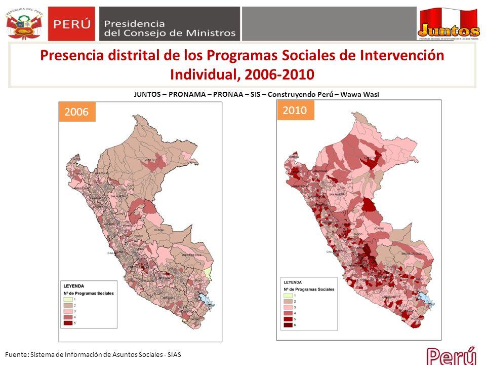Presencia distrital de los Programas Sociales de Intervención Individual, 2006-2010 JUNTOS – PRONAMA – PRONAA – SIS – Construyendo Perú – Wawa Wasi Fu