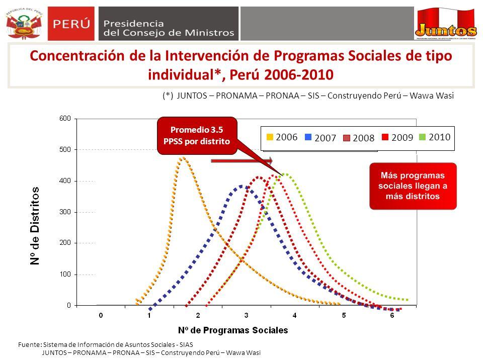 Fuente: Sistema de Información de Asuntos Sociales - SIAS 2006 20072008 2009 Promedio 3.5 PPSS por distrito JUNTOS – PRONAMA – PRONAA – SIS – Construy