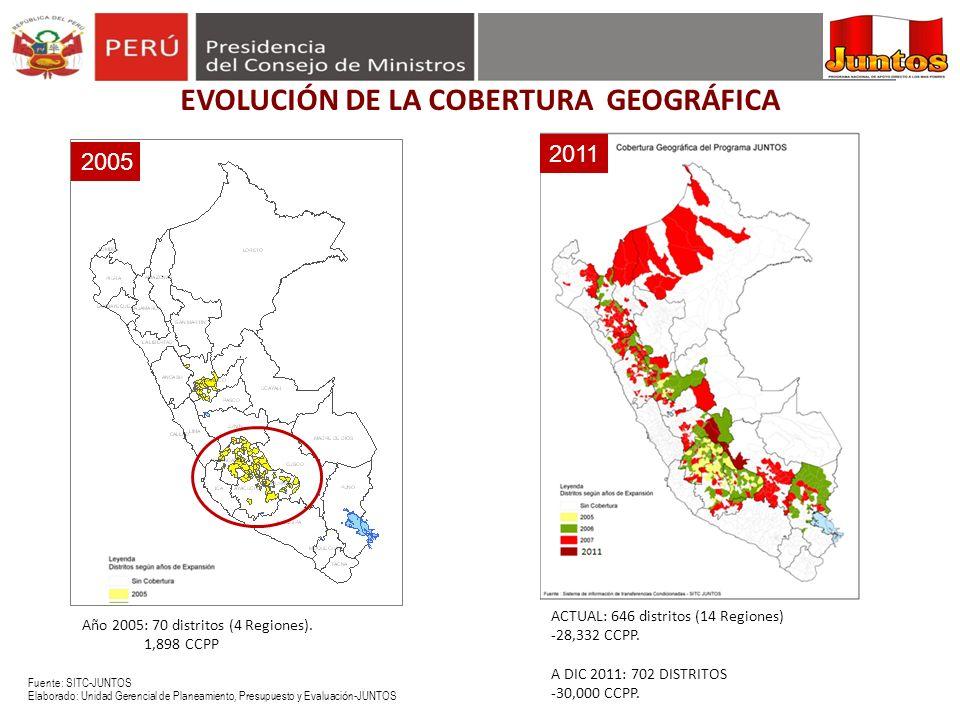 Fuente: SITC-JUNTOS Elaborado: Unidad Gerencial de Planeamiento, Presupuesto y Evaluaci ó n-JUNTOS ACTUAL: 646 distritos (14 Regiones) -28,332 CCPP. A