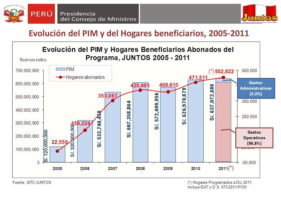 Evolución del PIM y del Hogares beneficiarios, 2005-2011 Gastos Administrativos (3.2%) Gastos Operativos (96.8%) Fuente: SITC-JUNTOS (*) (*) Hogares P