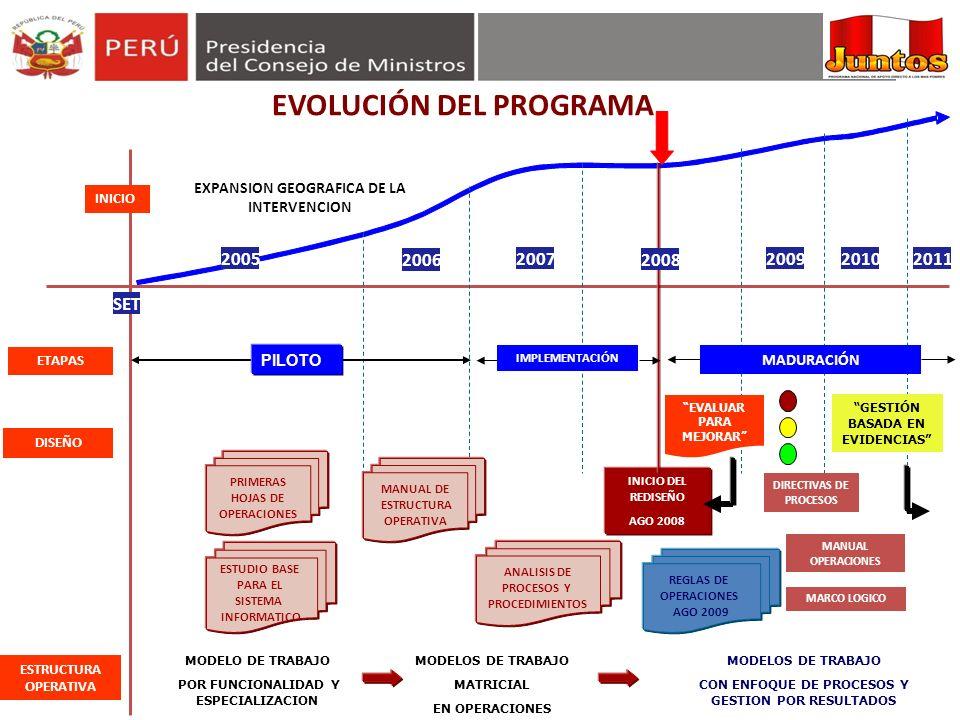 SET EXPANSION GEOGRAFICA DE LA INTERVENCION INICIO ETAPAS DISEÑO PRIMERAS HOJAS DE OPERACIONES MANUAL DE ESTRUCTURA OPERATIVA ESTUDIO BASE PARA EL SIS