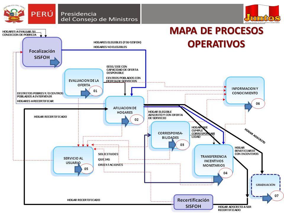 MAPA DE PROCESOS OPERATIVOS
