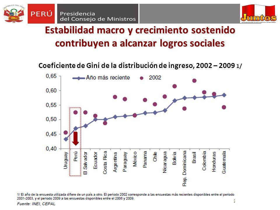Estabilidad macro y crecimiento sostenido contribuyen a alcanzar logros sociales Coeficiente de Gini de la distribución de ingreso, 2002 – 2009 1/