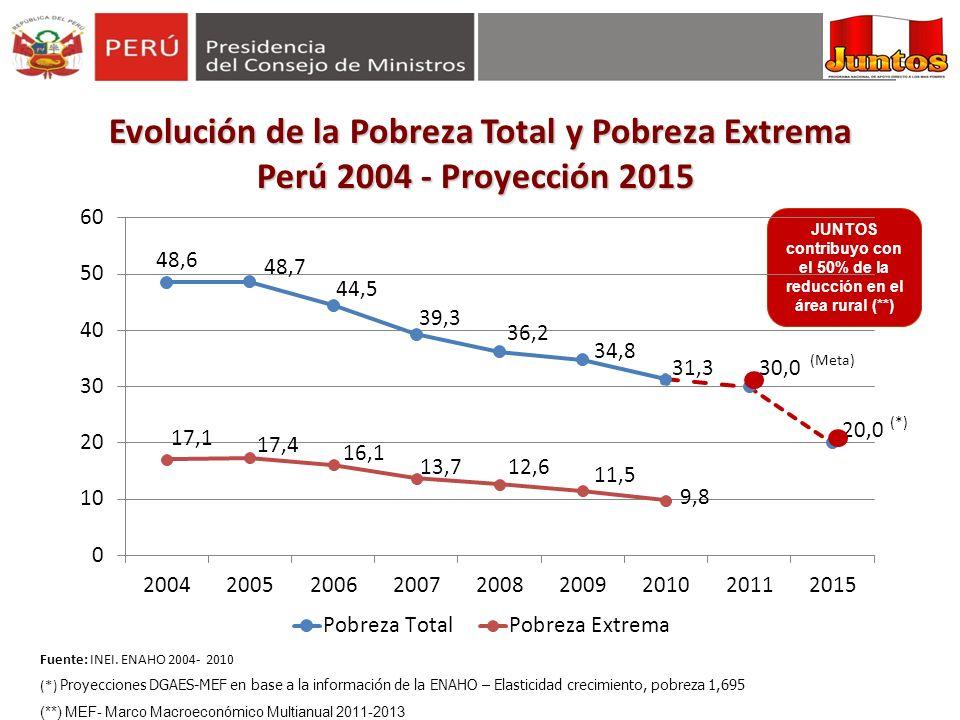 JUNTOS contribuyo con el 50% de la reducción en el área rural (**) Fuente: INEI. ENAHO 2004- 2010 (*) Proyecciones DGAES-MEF en base a la información