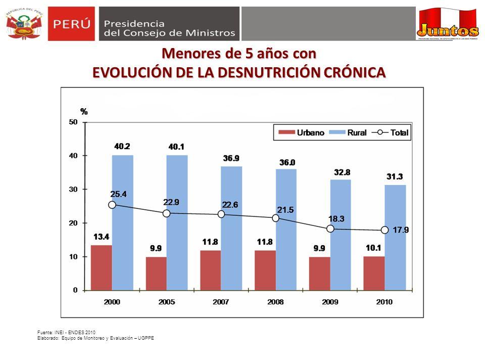 Menores de 5 años con EVOLUCIÓN DE LA DESNUTRICIÓN CRÓNICA Fuente: INEI - ENDES 2010 Elaborado: Equipo de Monitoreo y Evaluación – UGPPE