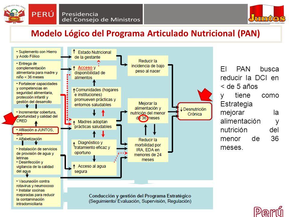 Modelo Lógico del Programa Articulado Nutricional (PAN) El PAN busca reducir la DCI en < de 5 años y tiene como Estrategia mejorar la alimentación y n