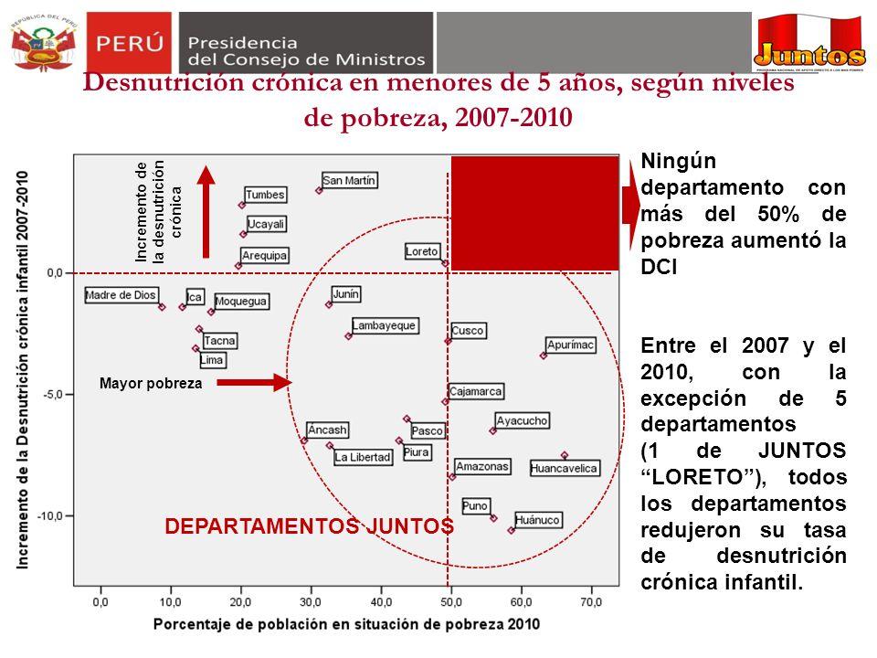Ningún departamento con más del 50% de pobreza aumentó la DCI Entre el 2007 y el 2010, con la excepción de 5 departamentos (1 de JUNTOS LORETO), todos