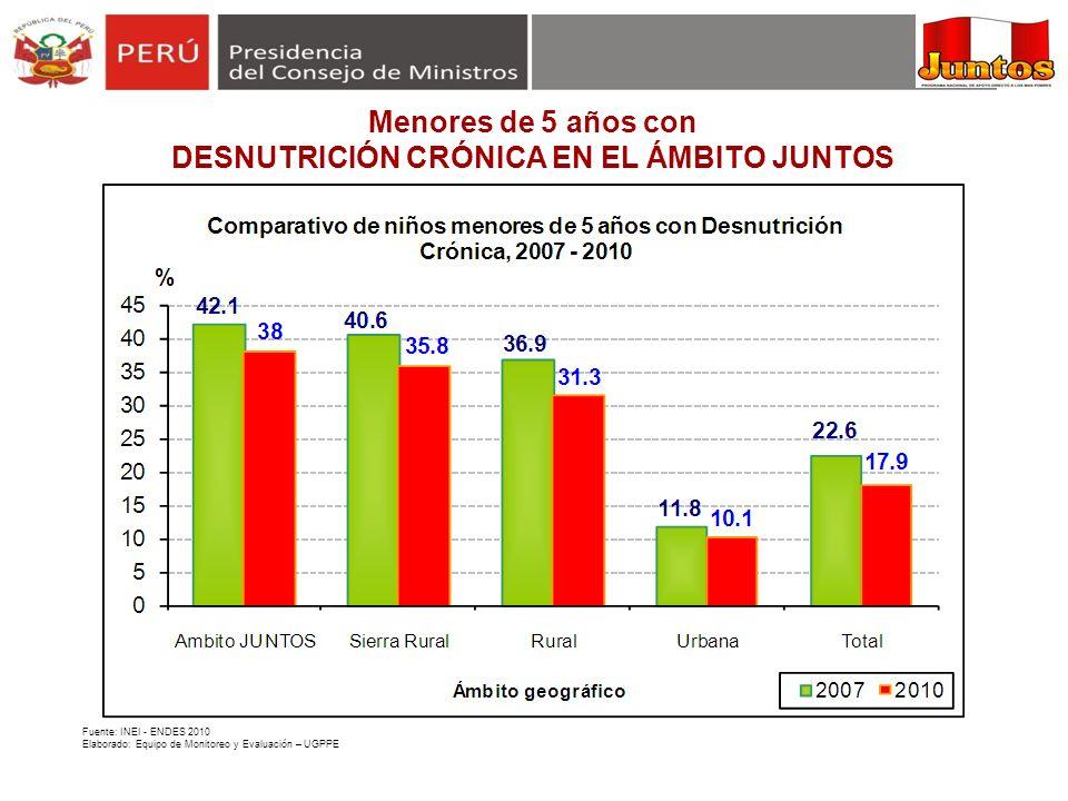 Menores de 5 años con DESNUTRICIÓN CRÓNICA EN EL ÁMBITO JUNTOS Fuente: INEI - ENDES 2010 Elaborado: Equipo de Monitoreo y Evaluación – UGPPE