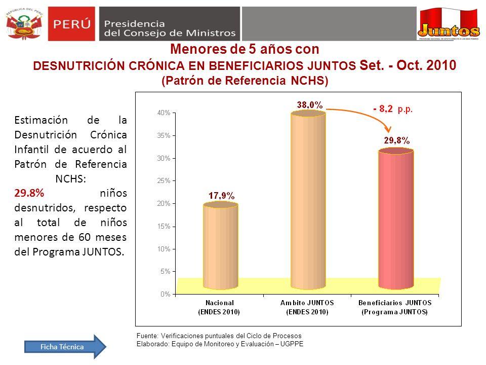 Fuente: Verificaciones puntuales del Ciclo de Procesos Elaborado: Equipo de Monitoreo y Evaluación – UGPPE Estimación de la Desnutrición Crónica Infan