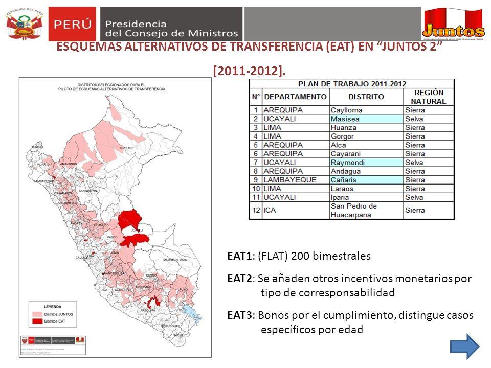 ESQUEMAS ALTERNATIVOS DE TRANSFERENCIA (EAT) EN JUNTOS 2 [2011-2012]. EAT1: (FLAT) 200 bimestrales EAT2: Se añaden otros incentivos monetarios por tip