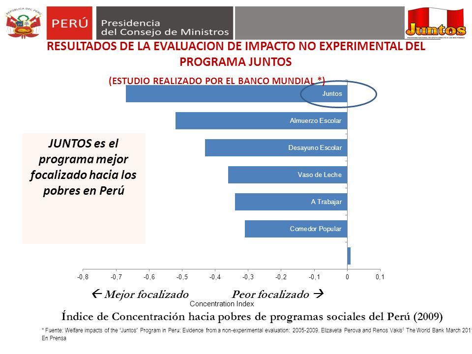 Índice de Concentración hacia pobres de programas sociales del Perú (2009) Mejor focalizado Peor focalizado JUNTOS es el programa mejor focalizado hac