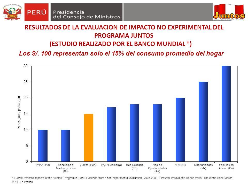 Los S/. 100 representan solo el 15% del consumo promedio del hogar * Fuente: Welfare impacts of the Juntos Program in Peru: Evidence from a non-experi