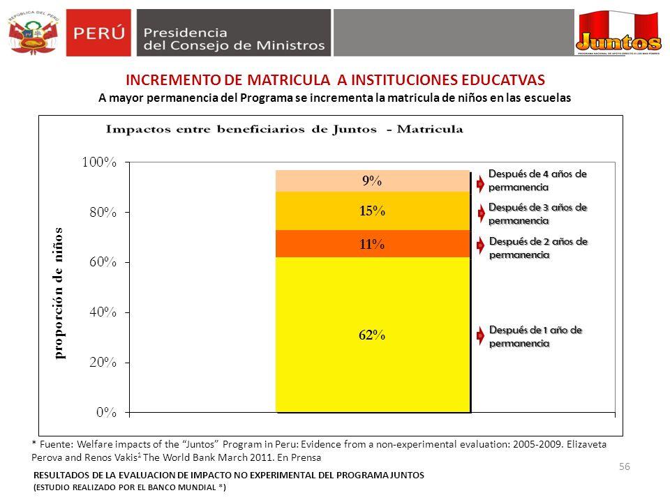 56 INCREMENTO DE MATRICULA A INSTITUCIONES EDUCATVAS A mayor permanencia del Programa se incrementa la matricula de niños en las escuelas * Fuente: We