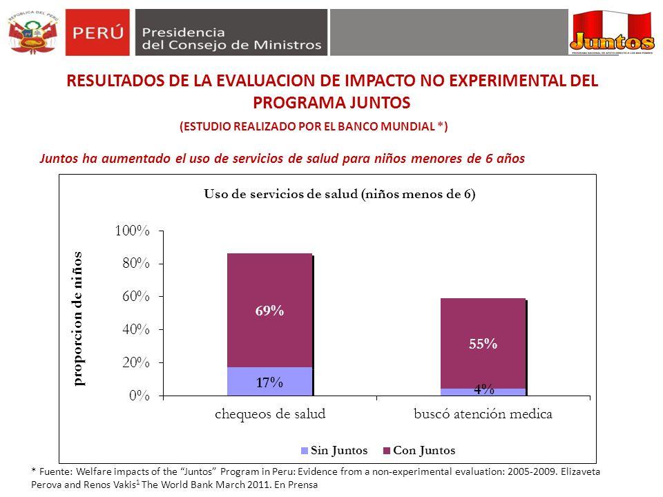 57 Juntos ha aumentado el uso de servicios de salud para niños menores de 6 años * Fuente: Welfare impacts of the Juntos Program in Peru: Evidence fro