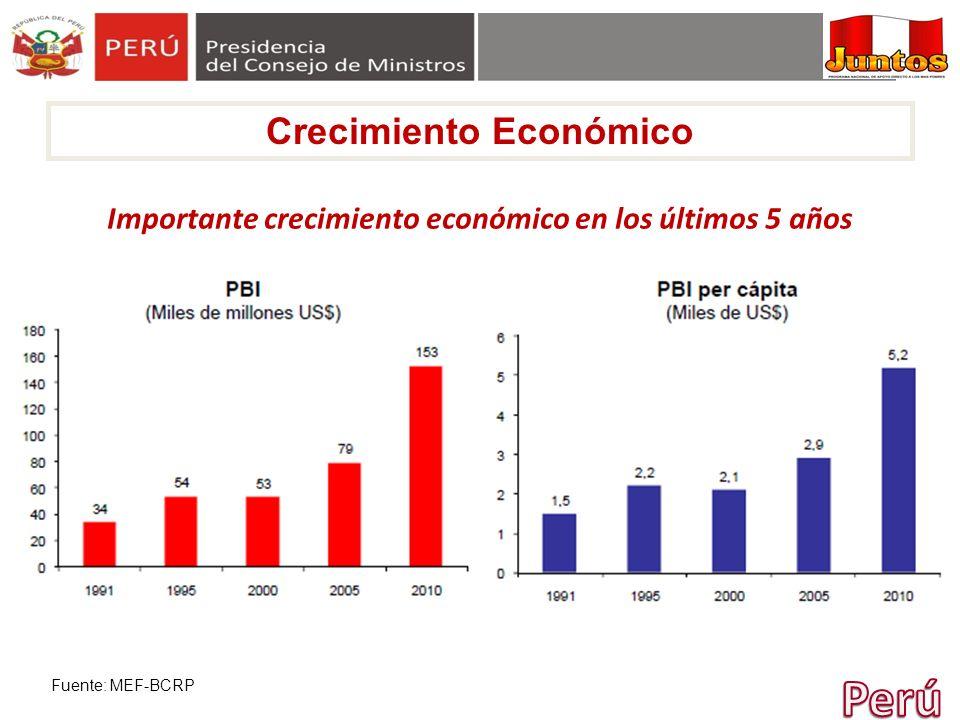 Importante crecimiento económico en los últimos 5 años Fuente: MEF-BCRP Crecimiento Económico