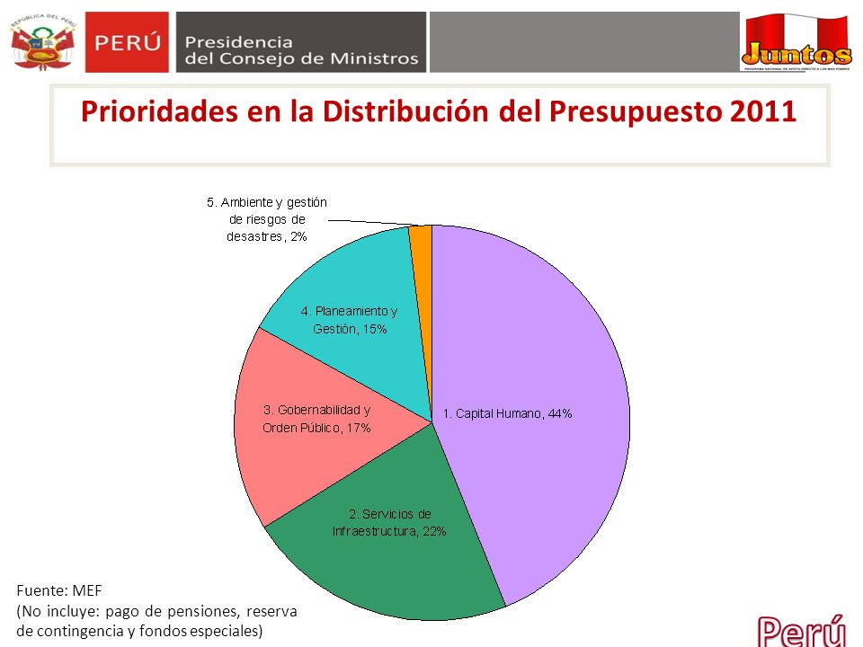 Prioridades en la Distribución del Presupuesto 2011 Fuente: MEF (No incluye: pago de pensiones, reserva de contingencia y fondos especiales)