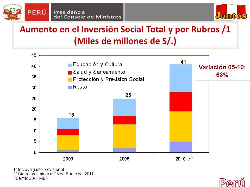 /2 1/ Incluye gasto previsional 2/ Cierre preliminar al 25 de Enero del 2011 Fuente: SIAF-MEF 16 41 25 Variación 05-10: 63% Aumento en el Inversión So
