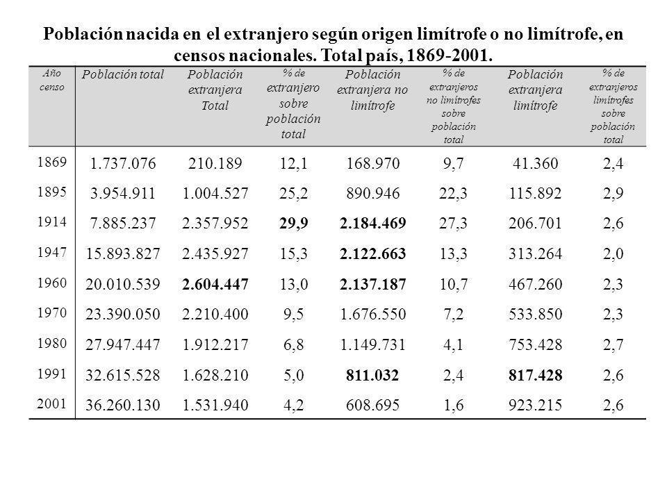 Población nacida en el extranjero según origen limítrofe o no limítrofe, en censos nacionales. Total país, 1869-2001. Año censo Población totalPoblaci