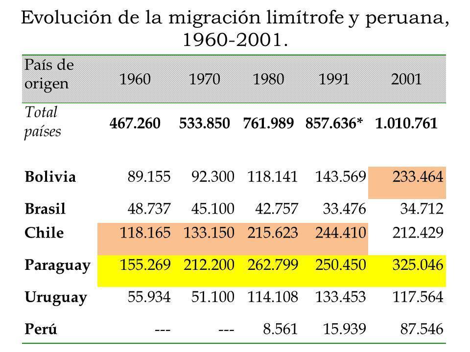 Evolución de la migración limítrofe y peruana, 1960-2001. País de origen 19601970198019912001 Total países 467.260533.850761.989857.636*1.010.761 Boli