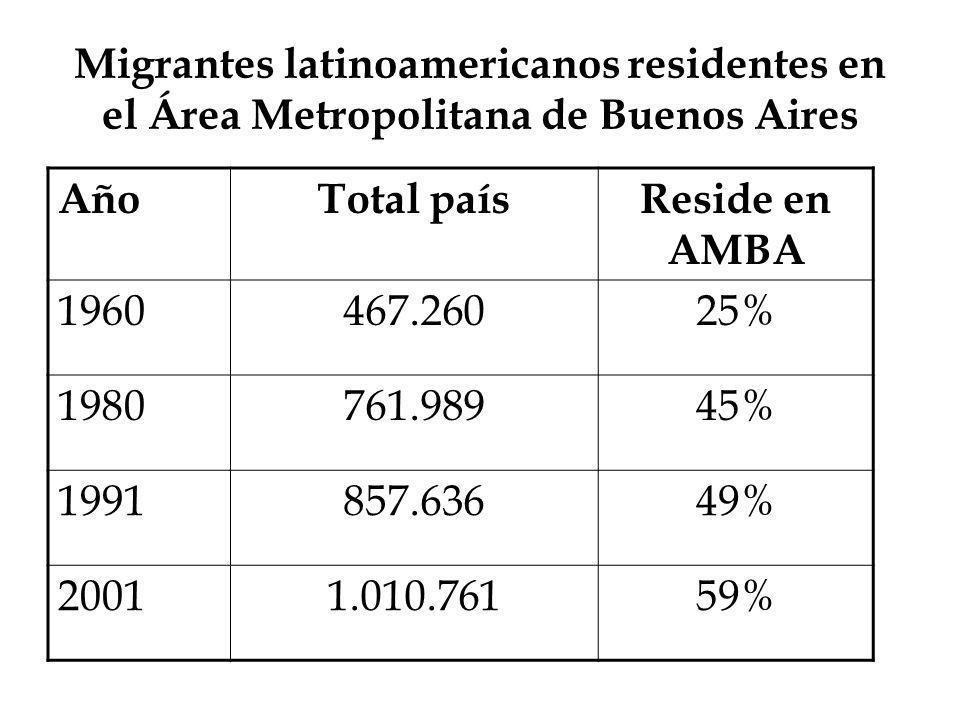 Migrantes latinoamericanos residentes en el Área Metropolitana de Buenos Aires AñoTotal paísReside en AMBA 1960467.26025% 1980761.98945% 1991857.63649