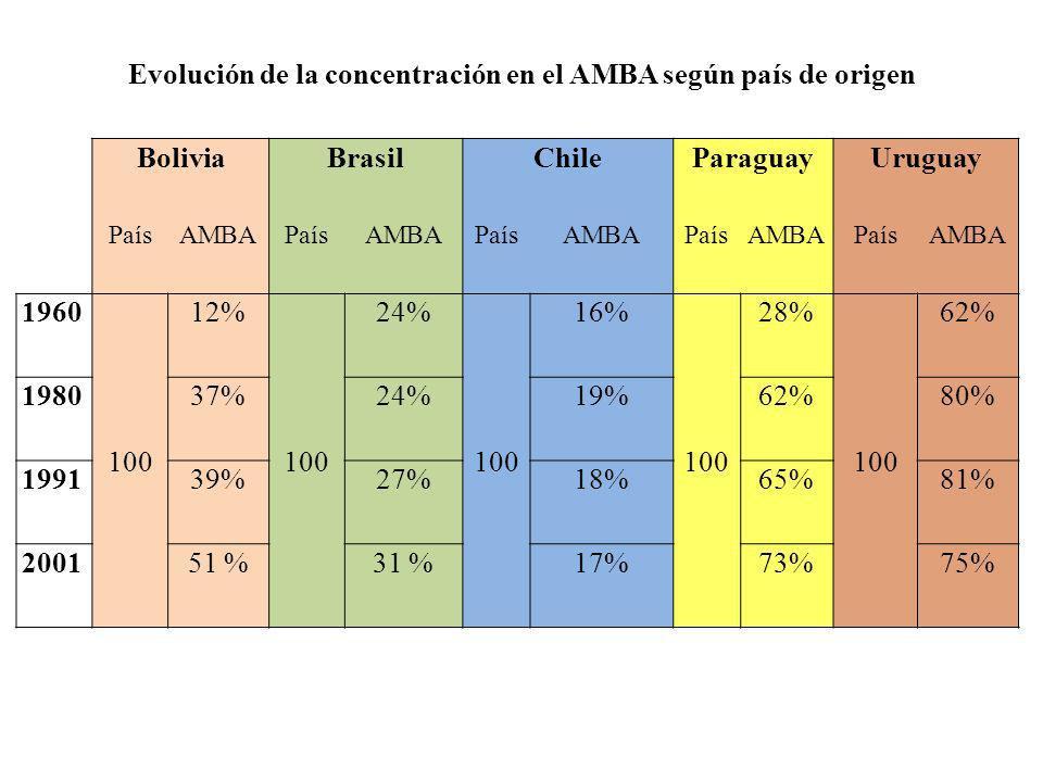 Evolución de la concentración en el AMBA según país de origen BoliviaBrasilChileParaguayUruguay PaísAMBAPaísAMBAPaísAMBAPaísAMBAPaísAMBA 1960 100 12%