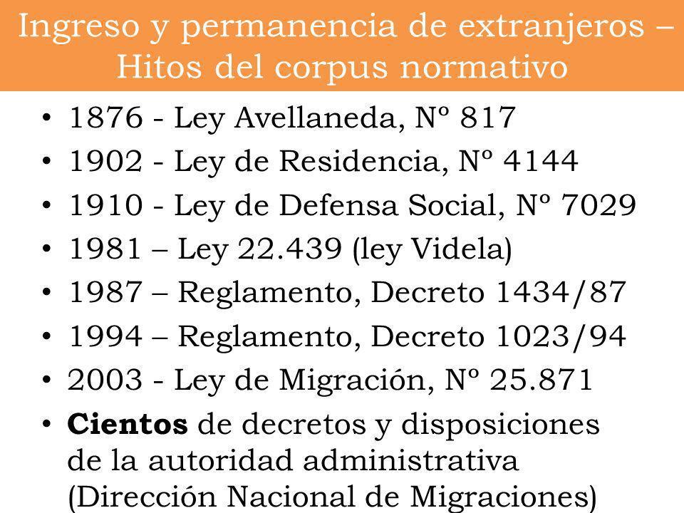 Ingreso y permanencia de extranjeros – Hitos del corpus normativo 1876 - Ley Avellaneda, Nº 817 1902 - Ley de Residencia, Nº 4144 1910 - Ley de Defens