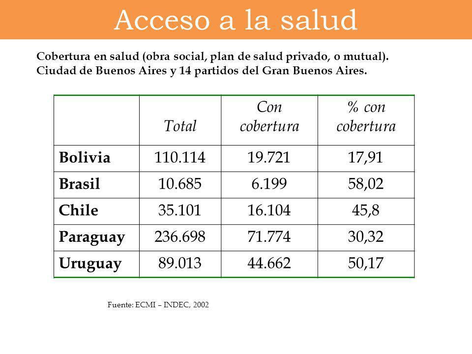 Acceso a la salud Cobertura en salud (obra social, plan de salud privado, o mutual). Ciudad de Buenos Aires y 14 partidos del Gran Buenos Aires. Total