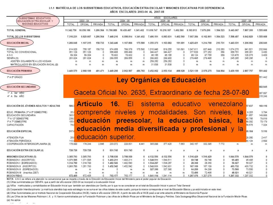 Artículo 16. El sistema educativo venezolano comprende niveles y modalidades.