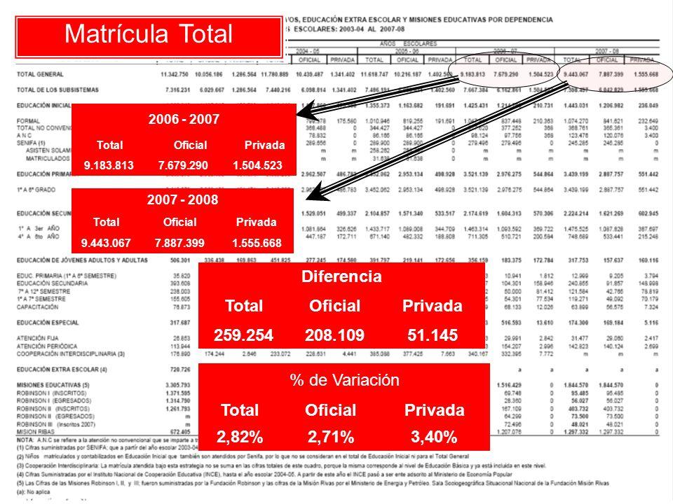 Educación Especial 2006 - 2007 TotalOficialPrivada 530.203516.59313.610 2007 - 2008 TotalOficialPrivada 174.300169.1845.116 Diferencia TotalOficialPrivada -355.903-347.409-8.494 % de Variación TotalOficialPrivada -67,13%-67,25%-62,41%