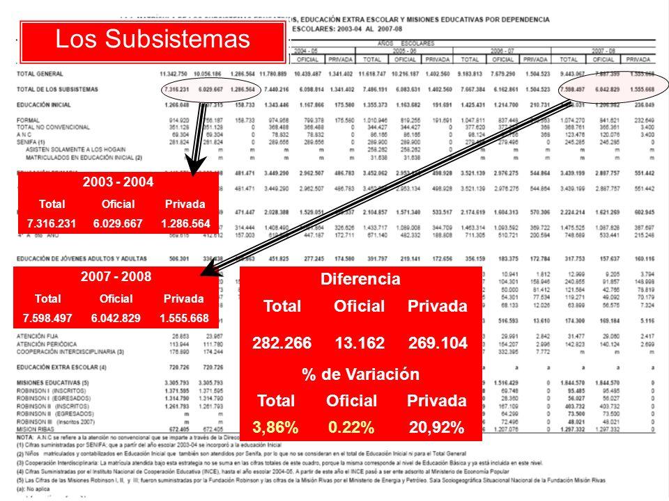 Educación Inicial 2006 - 2007 TotalOficialPrivada 1.425.4311.214.700210.731 2007 - 2008 TotalOficialPrivada 1.443.0311.206.982236.049 Diferencia TotalOficialPrivada 17.600-7.71825.318 % de Variación TotalOficialPrivada 1,23%-0,64%12,01%