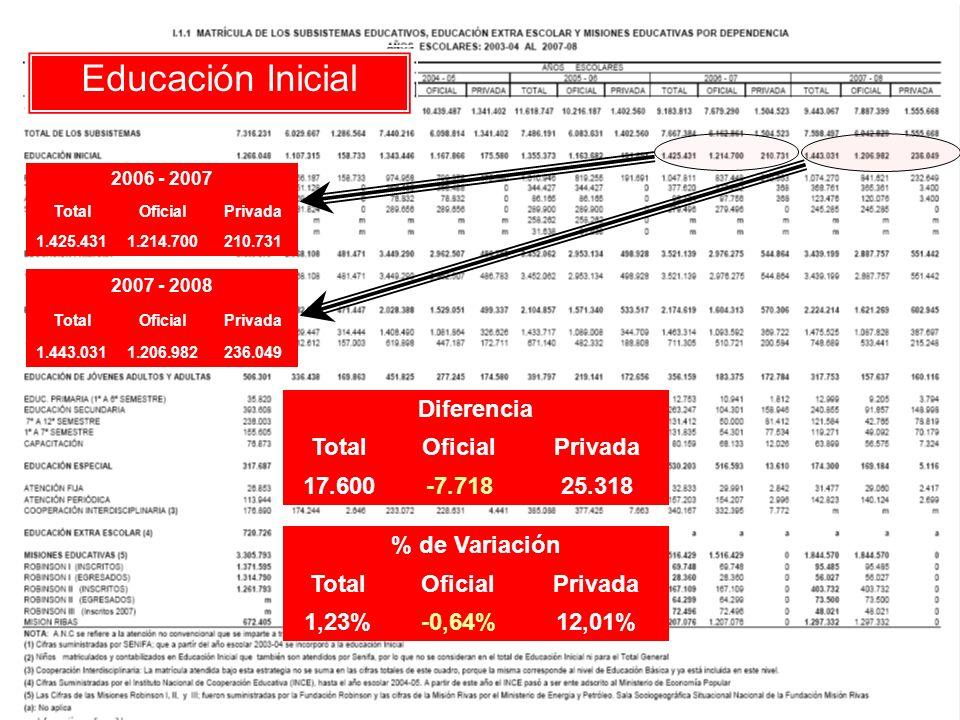 Educación Primaria 2006 - 2007 TotalOficialPrivada 3.521.1392.976.275544.864 2007 - 2008 TotalOficialPrivada 3.439.1992.887.757551.442 Diferencia TotalOficialPrivada -81.940-88.5186.578 % de Variación TotalOficialPrivada -2,33%-2,97%1,21%