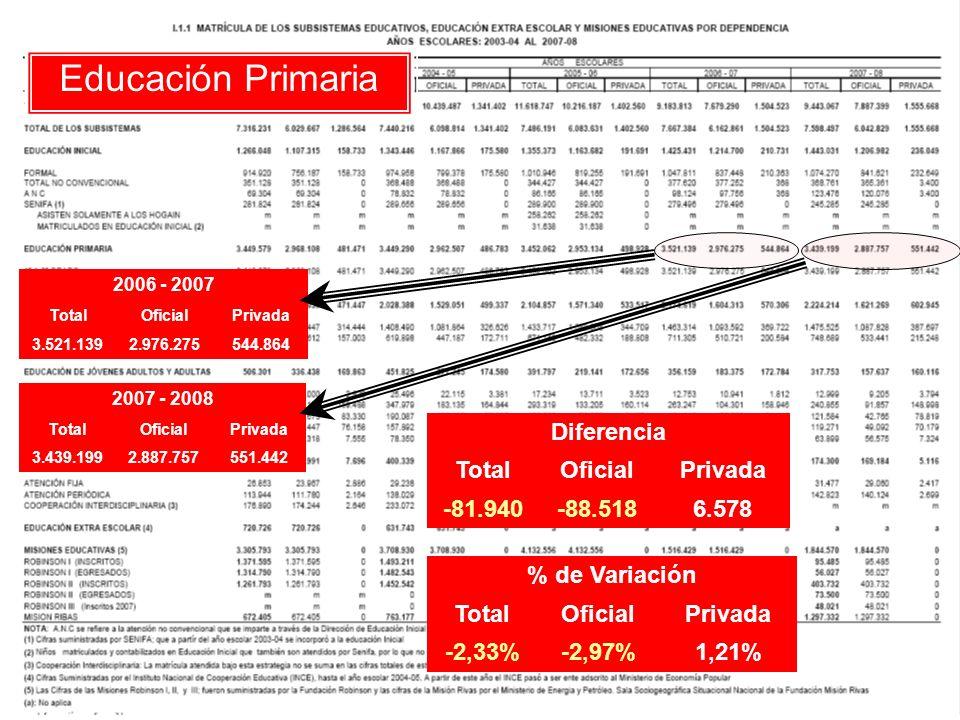 Educación Secundaria 2006 - 2007 TotalOficialPrivada 2.174.6191.604.313570.306 2007 - 2008 TotalOficialPrivada 2.224.2141.621.269602.945 Diferencia TotalOficialPrivada 49.59516.95632.639 % de Variación TotalOficialPrivada 2,28%1,06%5,72%