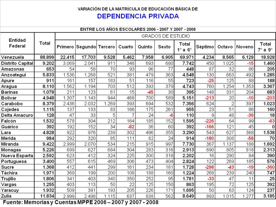 Fuente: Memorias y Cuentas MPPE 2006 – 2007 y 2007 - 2008