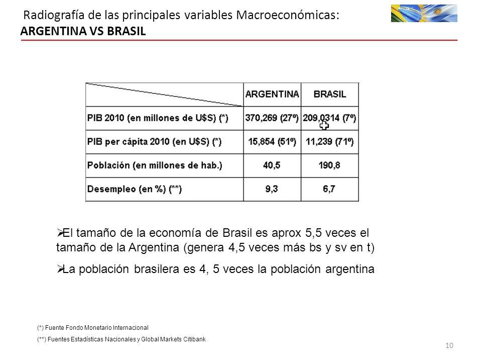 Radiografía de las principales variables Macroeconómicas: ARGENTINA VS BRASIL (**) Fuentes Estadísticas Nacionales y Global Markets Citibank 10 (*) Fuente Fondo Monetario Internacional El tamaño de la economía de Brasil es aprox 5,5 veces el tamaño de la Argentina (genera 4,5 veces más bs y sv en t) La población brasilera es 4, 5 veces la población argentina