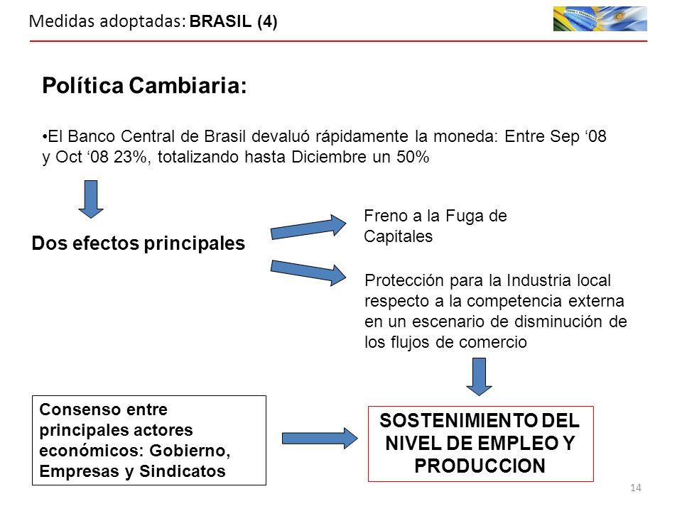 Medidas adoptadas: BRASIL (4) Política Cambiaria: El Banco Central de Brasil devaluó rápidamente la moneda: Entre Sep 08 y Oct 08 23%, totalizando hasta Diciembre un 50% Dos efectos principales Freno a la Fuga de Capitales Protección para la Industria local respecto a la competencia externa en un escenario de disminución de los flujos de comercio SOSTENIMIENTO DEL NIVEL DE EMPLEO Y PRODUCCION Consenso entre principales actores económicos: Gobierno, Empresas y Sindicatos 14
