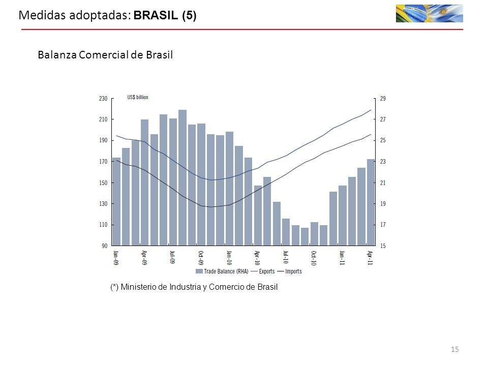 Medidas adoptadas: BRASIL (5) (*) Ministerio de Industria y Comercio de Brasil Balanza Comercial de Brasil 15