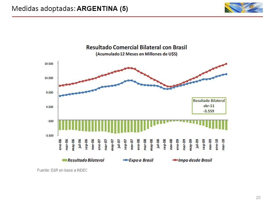 Medidas adoptadas: ARGENTINA (5) 20